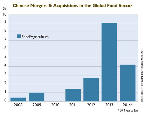China's Appetite for Foreign Food
