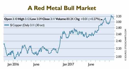 The Rising Price of Copper, Russian Stocks, and More